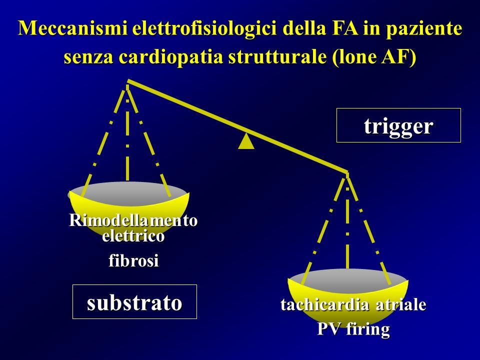 Meccanismi elettrofisiologici della FA in paziente senza cardiopatia strutturale (lone AF) substrato trigger Rimodellamento elettrico fibrosi tachicar