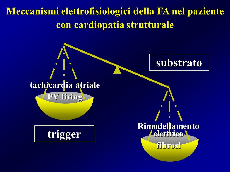 Meccanismi elettrofisiologici della FA nel paziente con cardiopatia strutturale substrato trigger Rimodellamento elettrico fibrosi tachicardia atriale