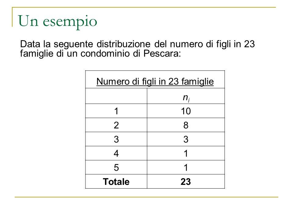 Un esempio Data la seguente distribuzione del numero di figli in 23 famiglie di un condominio di Pescara: Numero di figli in 23 famiglie nini 110 28 3