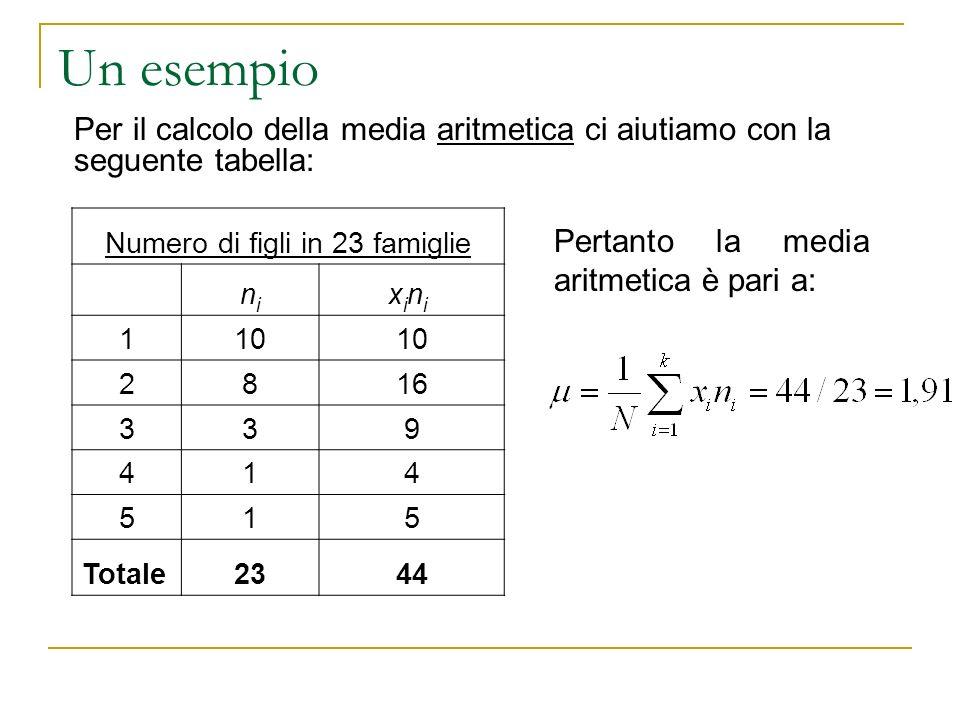 Un esempio Per il calcolo della media aritmetica ci aiutiamo con la seguente tabella: Numero di figli in 23 famiglie nini xini xini 110 2816 339 414 5