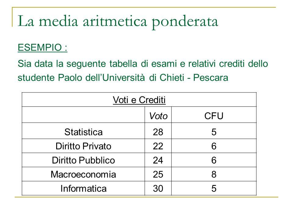La media aritmetica ponderata ESEMPIO : Sia data la seguente tabella di esami e relativi crediti dello studente Paolo dellUniversità di Chieti - Pesca