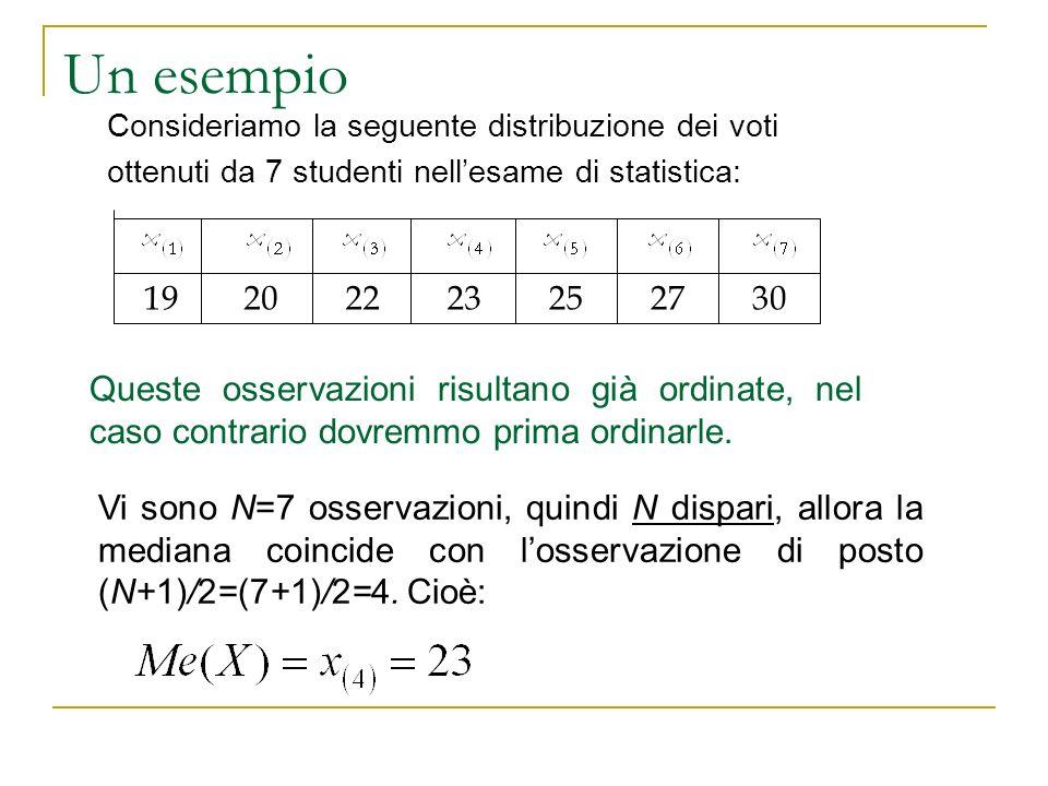 Un esempio Consideriamo la seguente distribuzione dei voti ottenuti da 7 studenti nellesame di statistica: 30272523222019 Queste osservazioni risultan