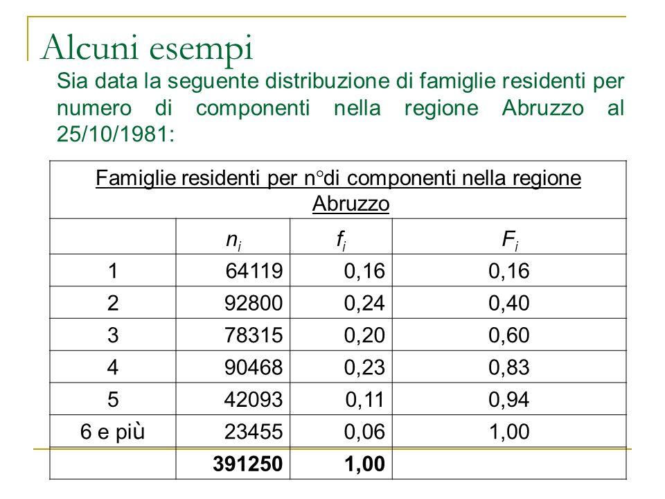 Alcuni esempi Sia data la seguente distribuzione di famiglie residenti per numero di componenti nella regione Abruzzo al 25/10/1981: Famiglie resident