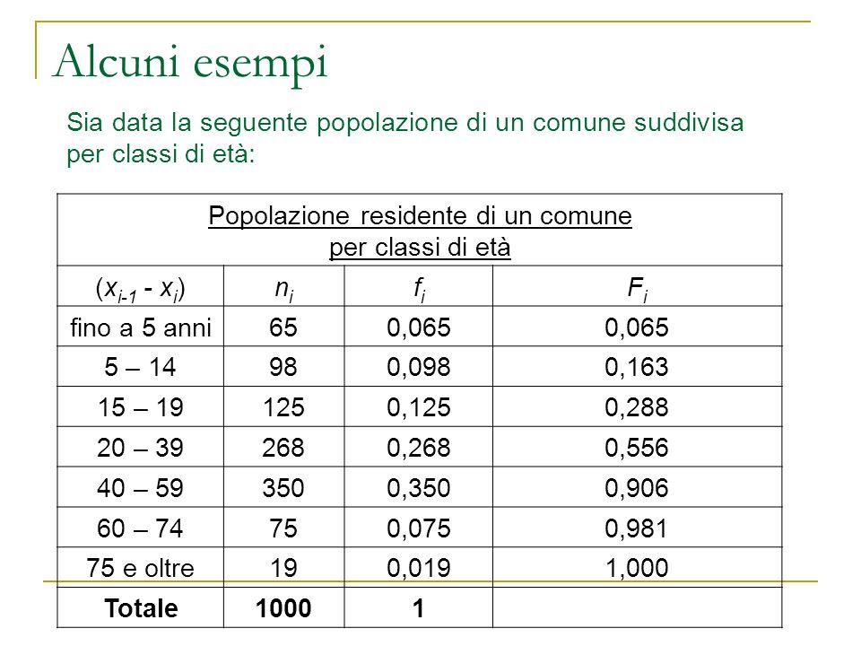 Alcuni esempi Sia data la seguente popolazione di un comune suddivisa per classi di età: Popolazione residente di un comune per classi di età (x i-1 -