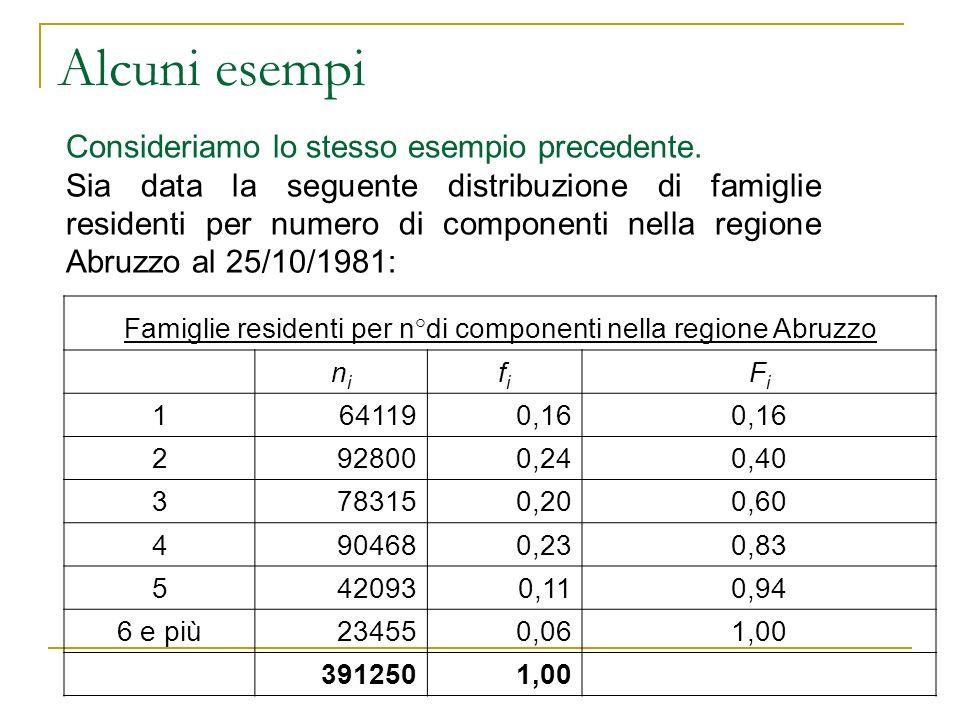 Alcuni esempi Consideriamo lo stesso esempio precedente. Sia data la seguente distribuzione di famiglie residenti per numero di componenti nella regio
