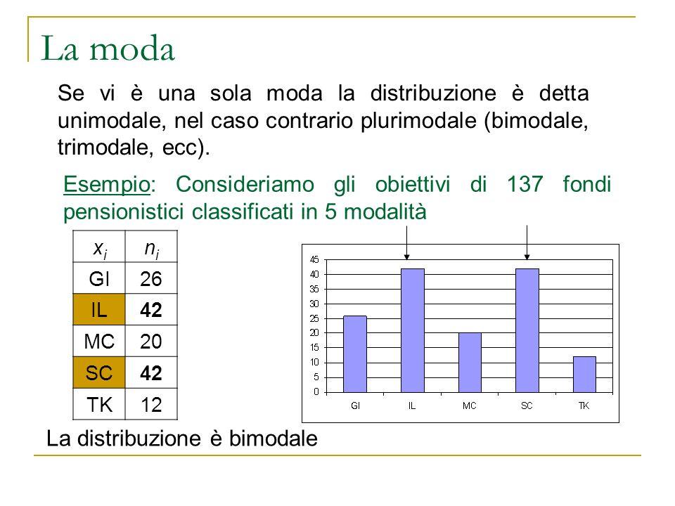 La moda Se vi è una sola moda la distribuzione è detta unimodale, nel caso contrario plurimodale (bimodale, trimodale, ecc). Esempio: Consideriamo gli