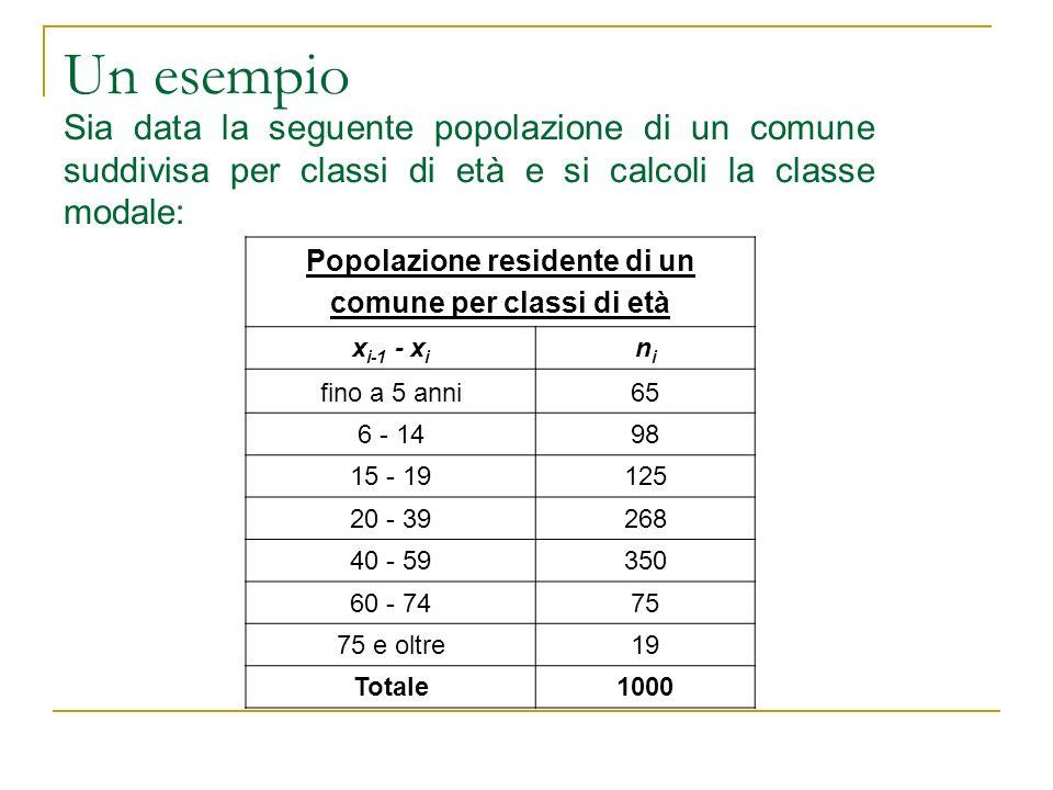 Un esempio Sia data la seguente popolazione di un comune suddivisa per classi di età e si calcoli la classe modale: Popolazione residente di un comune