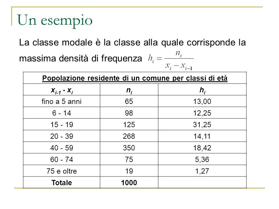 Un esempio La classe modale è la classe alla quale corrisponde la massima densità di frequenza Popolazione residente di un comune per classi di età x