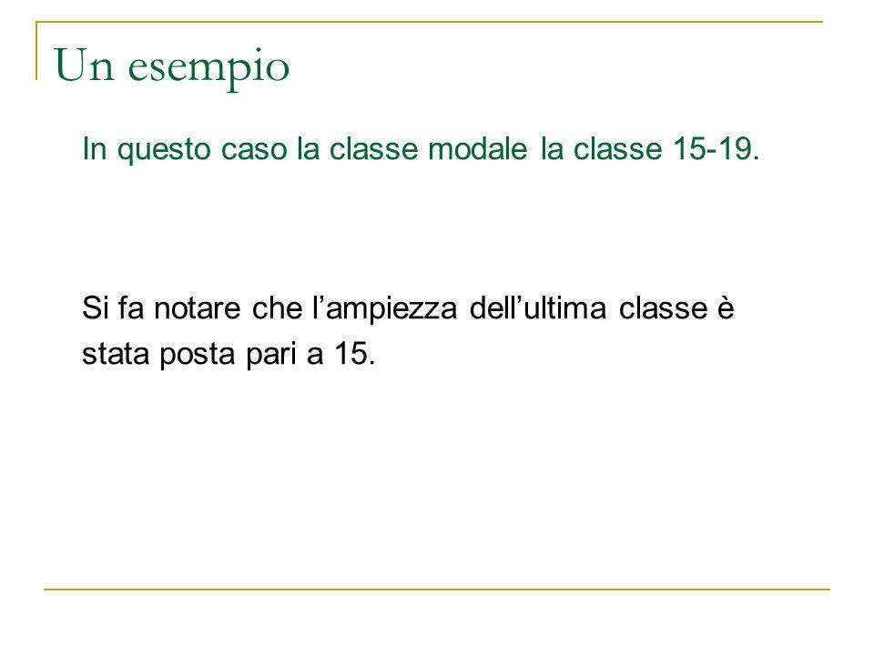 Un esempio In questo caso la classe modale la classe 15-19. Si fa notare che lampiezza dellultima classe è stata posta pari a 15.
