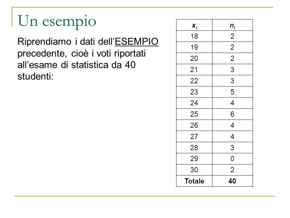 Un esempio Riprendiamo i dati dellESEMPIO precedente, cioè i voti riportati allesame di statistica da 40 studenti: xixi nini 182 192 202 213 223 235 2