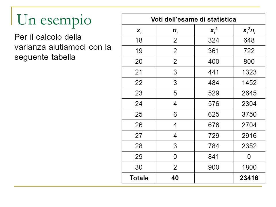 Un esempio Per il calcolo della varianza aiutiamoci con la seguente tabella Voti dell'esame di statistica xixi nini xi2xi2 xi2nixi2ni 182324648 192361