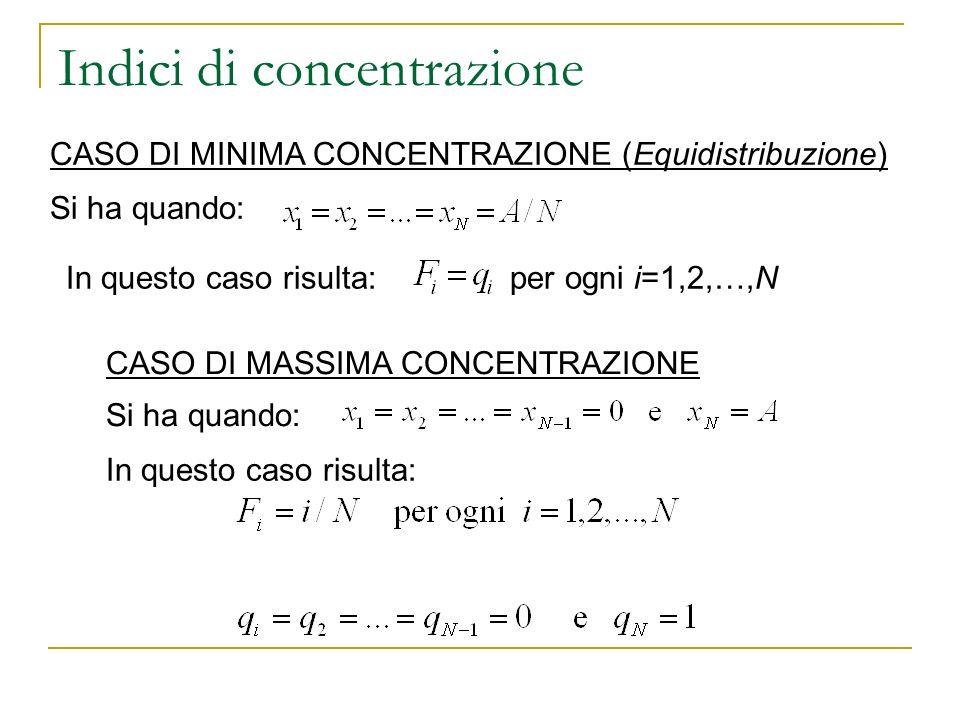 Indici di concentrazione CASO DI MINIMA CONCENTRAZIONE (Equidistribuzione) Si ha quando: In questo caso risulta: per ogni i=1,2,…,N CASO DI MASSIMA CO