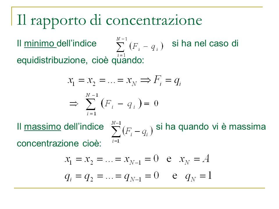 Il rapporto di concentrazione Il minimo dellindice si ha nel caso di equidistribuzione, cioè quando: Il massimo dellindice si ha quando vi è massima c