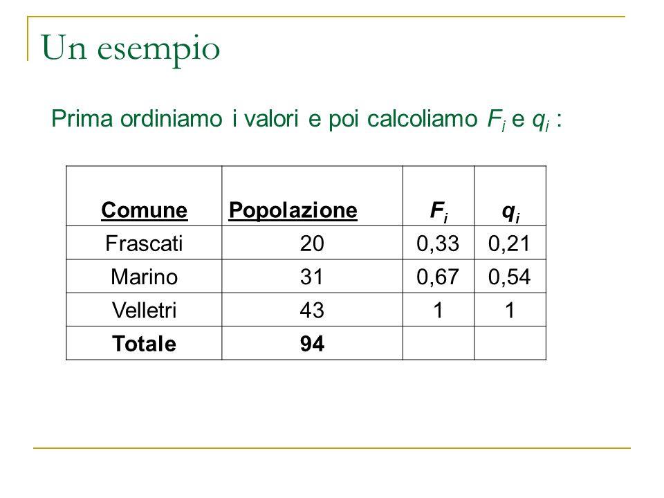 Un esempio Prima ordiniamo i valori e poi calcoliamo F i e q i : ComunePopolazioneFiFi qiqi Frascati200,330,21 Marino310,670,54 Velletri4311 Totale94