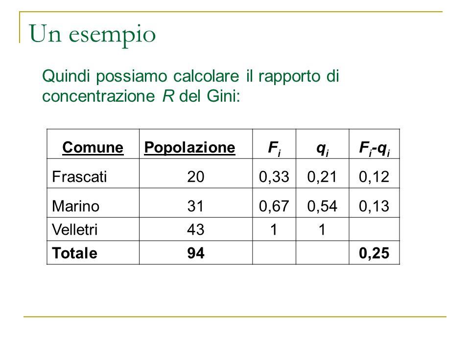 Un esempio Quindi possiamo calcolare il rapporto di concentrazione R del Gini: ComunePopolazioneFiFi qiqi F i -q i Frascati200,330,210,12 Marino310,67