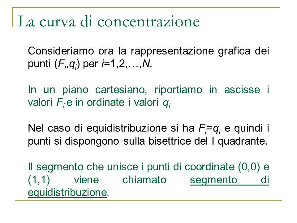 La curva di concentrazione Consideriamo ora la rappresentazione grafica dei punti (F i,q i ) per i=1,2,…,N. In un piano cartesiano, riportiamo in asci