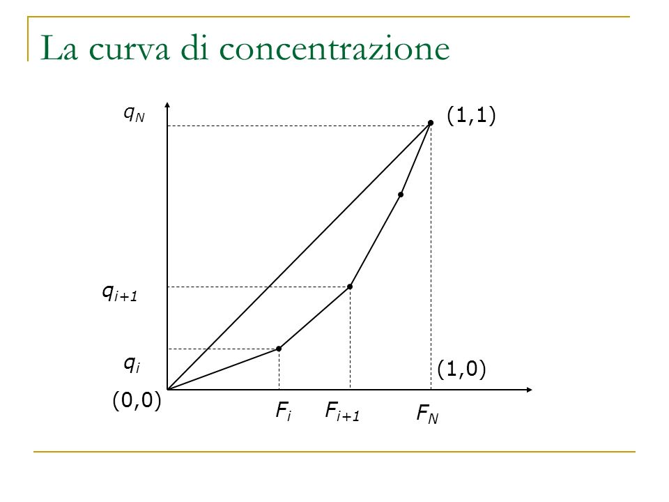 La curva di concentrazione (1,0) (0,0) FiFi F i+1 qNqN q i+1 qiqi (1,1) FNFN