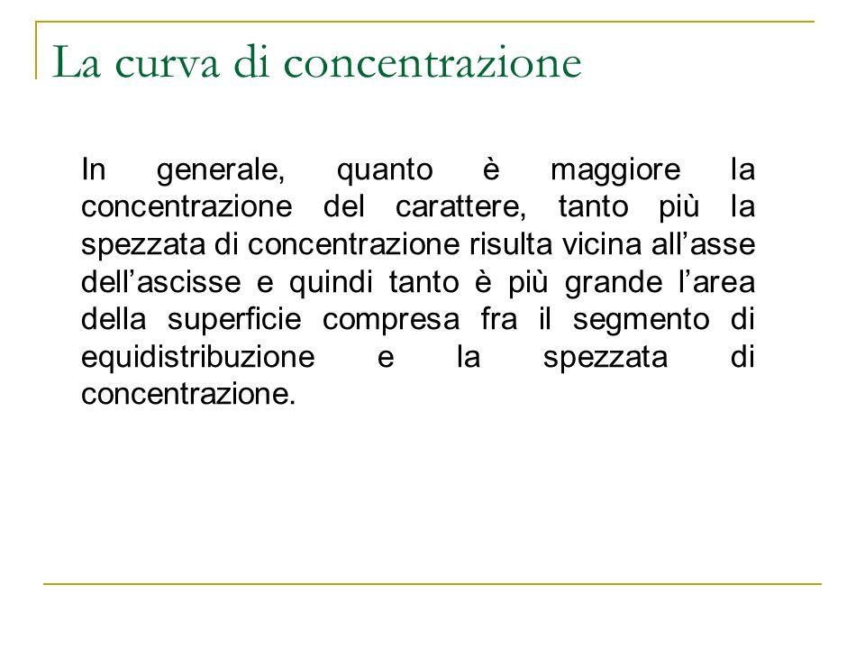 La curva di concentrazione In generale, quanto è maggiore la concentrazione del carattere, tanto più la spezzata di concentrazione risulta vicina alla