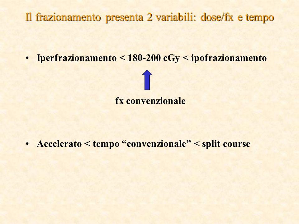 Il frazionamento presenta 2 variabili: dose/fx e tempo Iperfrazionamento < 180-200 cGy < ipofrazionamento fx convenzionale Accelerato < tempo convenzionale < split course