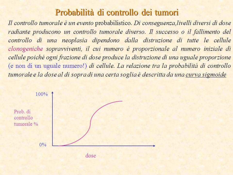 Probabilità di controllo dei tumori Il controllo tumorale è un evento probabilistico.