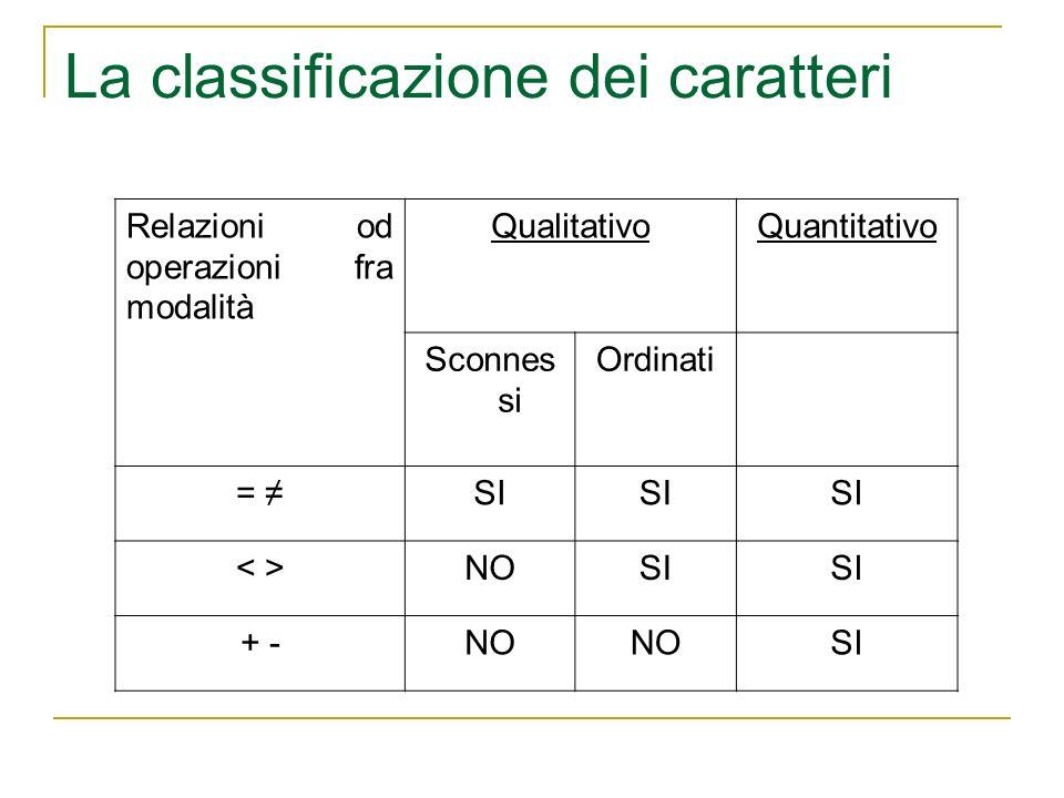 La classificazione dei caratteri Relazioni od operazioni fra modalità QualitativoQuantitativo Sconnes si Ordinati = SI NOSI + -NO SI