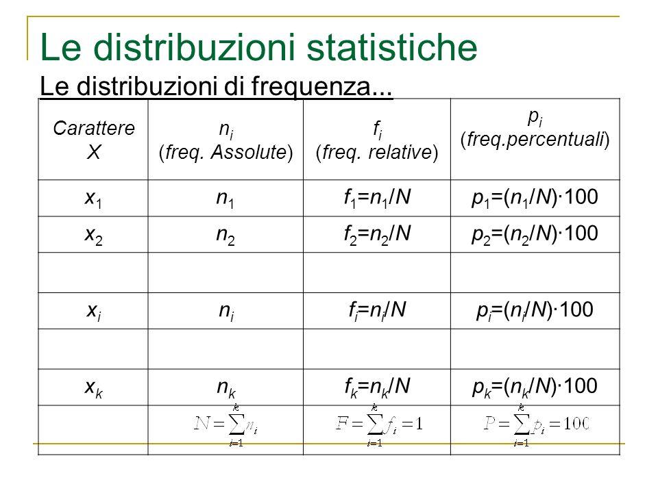 Le distribuzioni statistiche Le distribuzioni di frequenza … Carattere X n i (freq. Assolute) f i (freq. relative) p i (freq.percentuali) x1x1 n1n1 f1