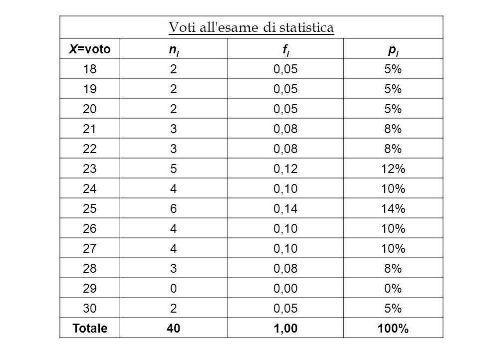 Voti all'esame di statistica X=votonini fifi pipi 1820,055% 1920,055% 2020,055% 2130,088% 2230,088% 2350,1212% 2440,1010% 2560,1414% 2640,1010% 2740,1