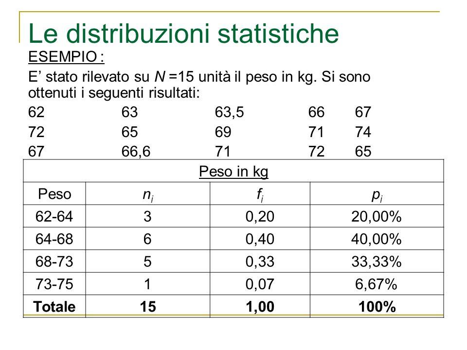 Le distribuzioni statistiche ESEMPIO : E stato rilevato su N =15 unità il peso in kg. Si sono ottenuti i seguenti risultati: 626363,56667 7265697174 6
