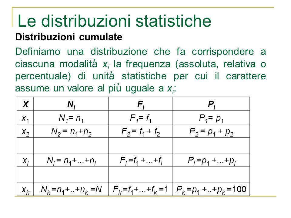 Le distribuzioni statistiche Distribuzioni cumulate Definiamo una distribuzione che fa corrispondere a ciascuna modalit à x i la frequenza (assoluta,
