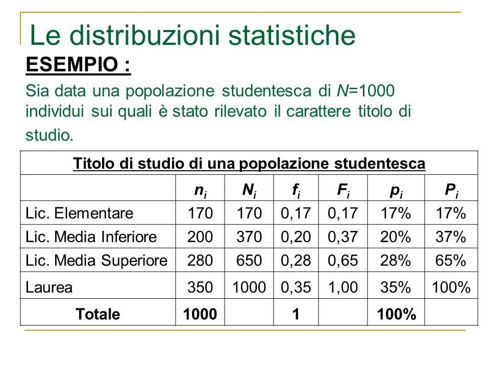 Le distribuzioni statistiche ESEMPIO : Sia data una popolazione studentesca di N=1000 individui sui quali è stato rilevato il carattere titolo di stud