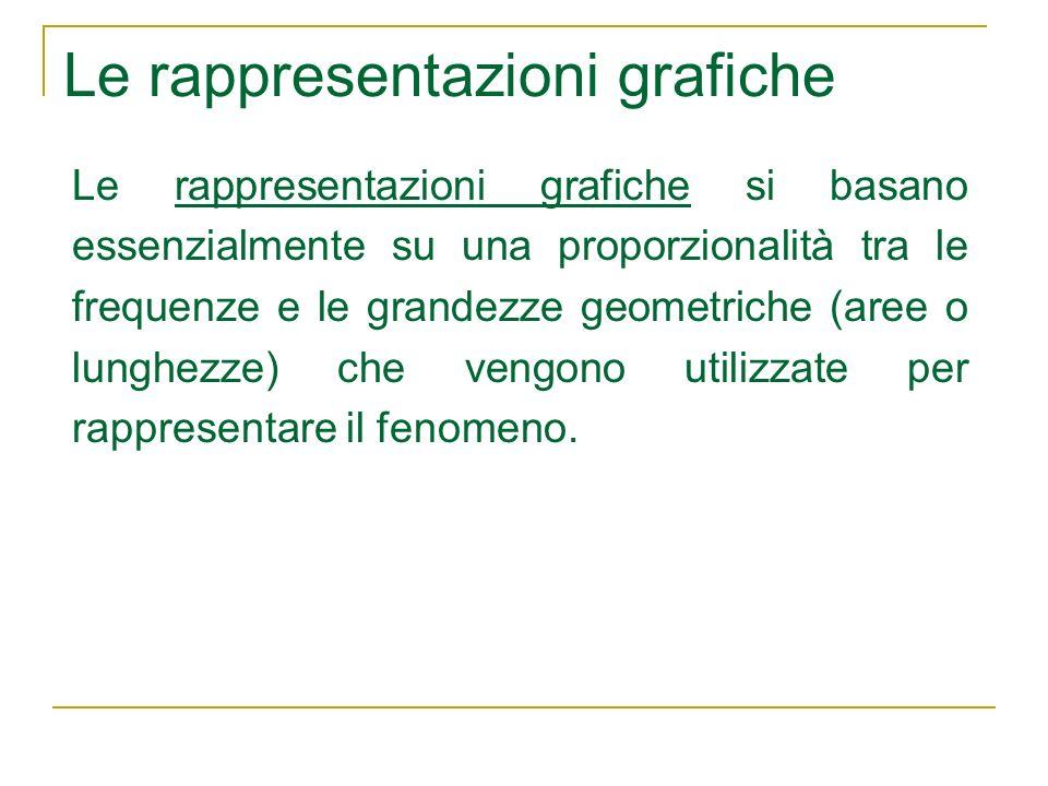 Le rappresentazioni grafiche Le rappresentazioni grafiche si basano essenzialmente su una proporzionalità tra le frequenze e le grandezze geometriche