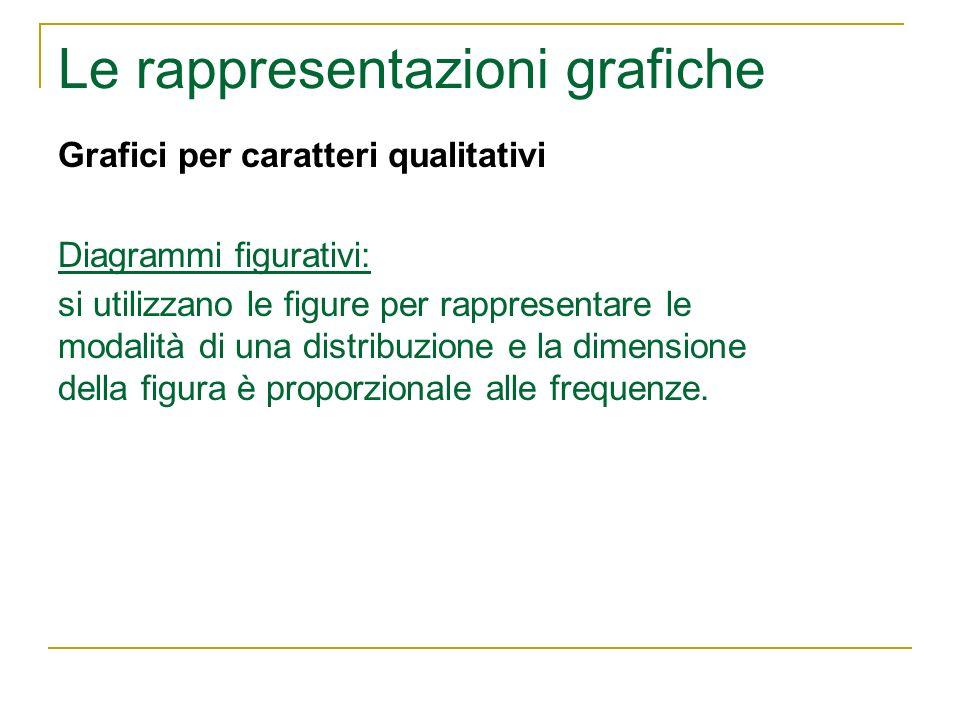 Le rappresentazioni grafiche Grafici per caratteri qualitativi Diagrammi figurativi: si utilizzano le figure per rappresentare le modalità di una dist
