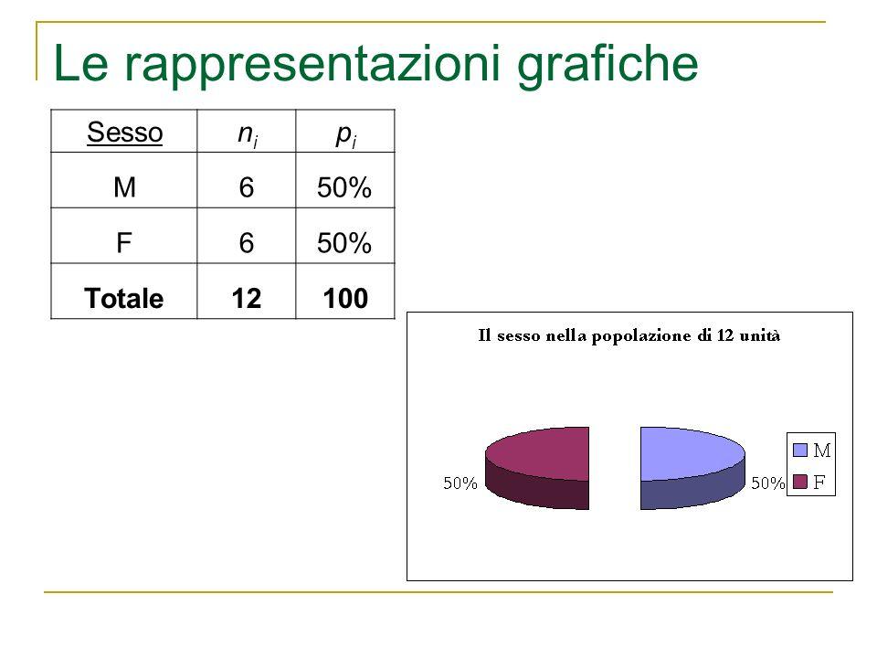 Le rappresentazioni grafiche Sessonini pipi M650% F6 Totale12100