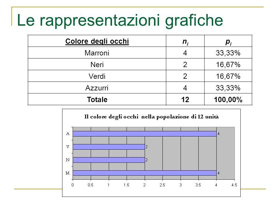 Le rappresentazioni grafiche Colore degli occhinini pipi Marroni433,33% Neri216,67% Verdi216,67% Azzurri433,33% Totale12100,00%