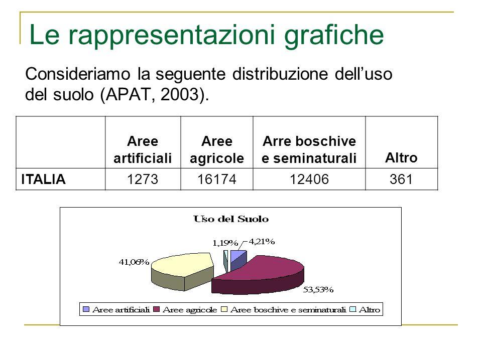Consideriamo la seguente distribuzione delluso del suolo (APAT, 2003). Aree artificiali Aree agricole Arre boschive e seminaturaliAltro ITALIA12731617