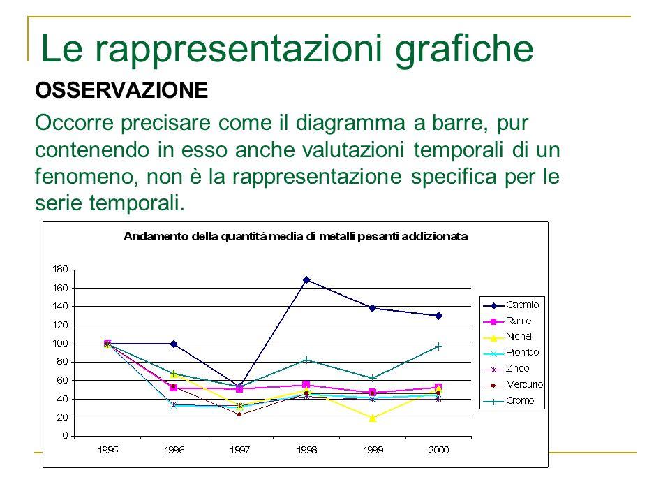 Le rappresentazioni grafiche OSSERVAZIONE Occorre precisare come il diagramma a barre, pur contenendo in esso anche valutazioni temporali di un fenome