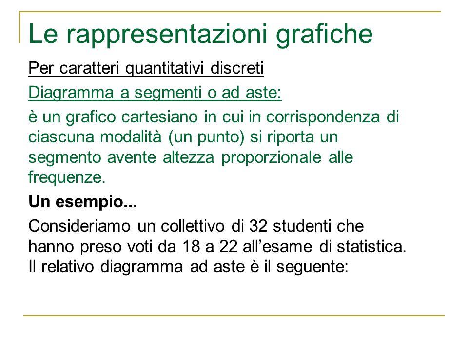 Le rappresentazioni grafiche Per caratteri quantitativi discreti Diagramma a segmenti o ad aste: è un grafico cartesiano in cui in corrispondenza di c