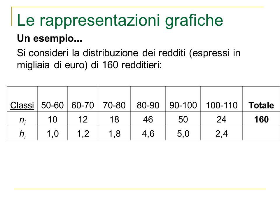 Le rappresentazioni grafiche Un esempio... Si consideri la distribuzione dei redditi (espressi in migliaia di euro) di 160 redditieri: Classi50-6060-7