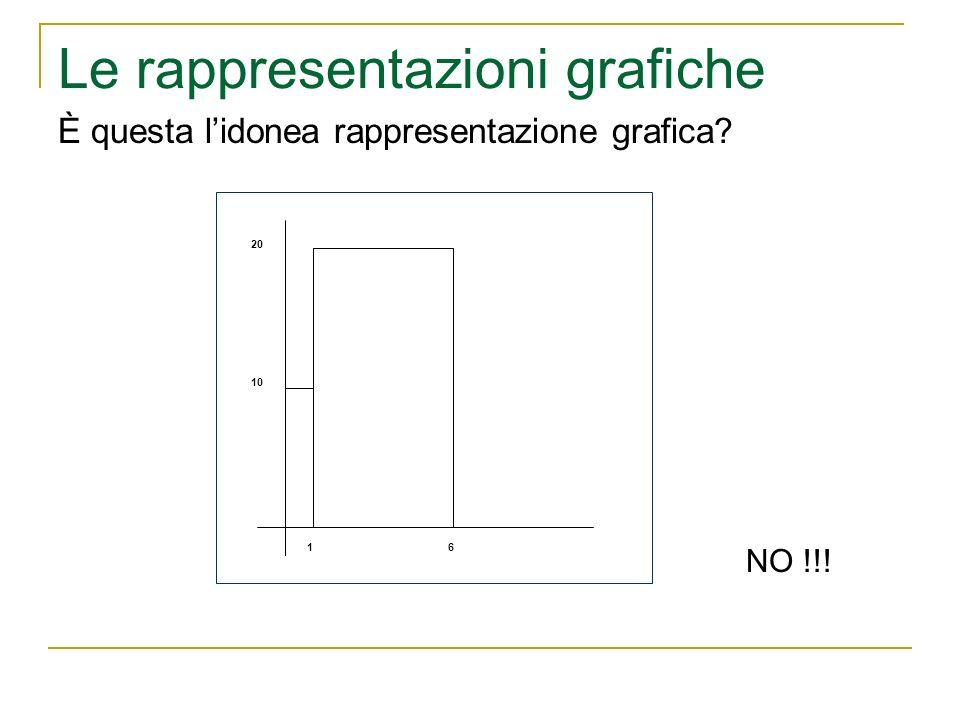 Le rappresentazioni grafiche È questa lidonea rappresentazione grafica? 16 10 20 NO !!!