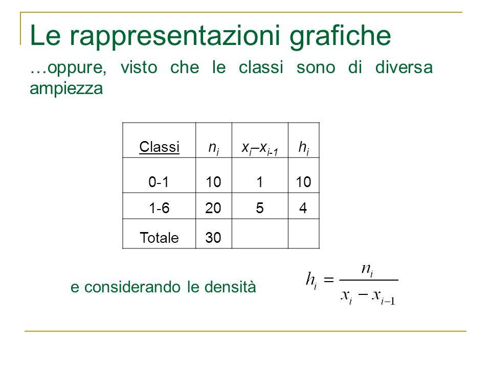 Le rappresentazioni grafiche …oppure, visto che le classi sono di diversa ampiezza Classinini x i –x i-1 hihi 0-1101 1-62054 Totale30 e considerando l