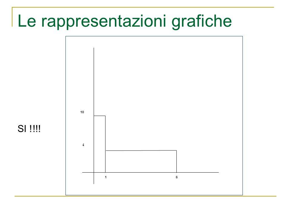 Le rappresentazioni grafiche 16 10 4 SI !!!!