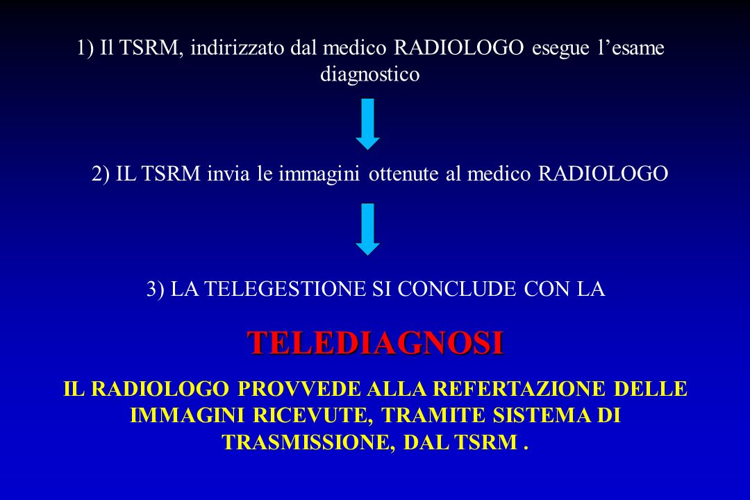 1) Il TSRM, indirizzato dal medico RADIOLOGO esegue lesame diagnostico 2) IL TSRM invia le immagini ottenute al medico RADIOLOGO 3) LA TELEGESTIONE SI