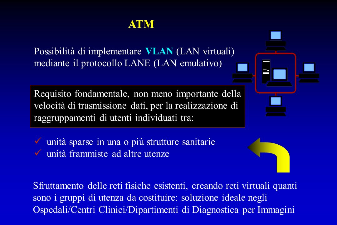 ATM Possibilità di implementare VLAN (LAN virtuali) mediante il protocollo LANE (LAN emulativo) Requisito fondamentale, non meno importante della velo