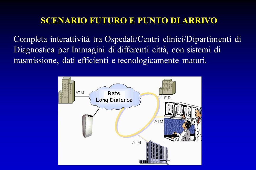SCENARIO FUTURO E PUNTO DI ARRIVO Completa interattività tra Ospedali/Centri clinici/Dipartimenti di Diagnostica per Immagini di differenti città, con