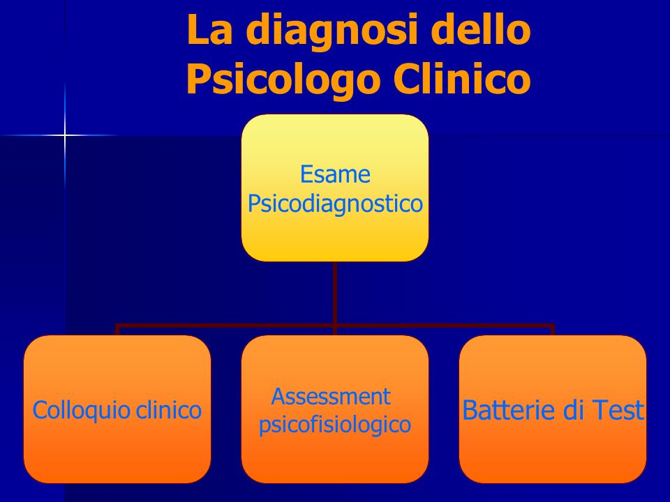 Esame Psicodiagnostico Colloquio clinico Assessment psicofisiologico Batterie di Test La diagnosi dello Psicologo Clinico