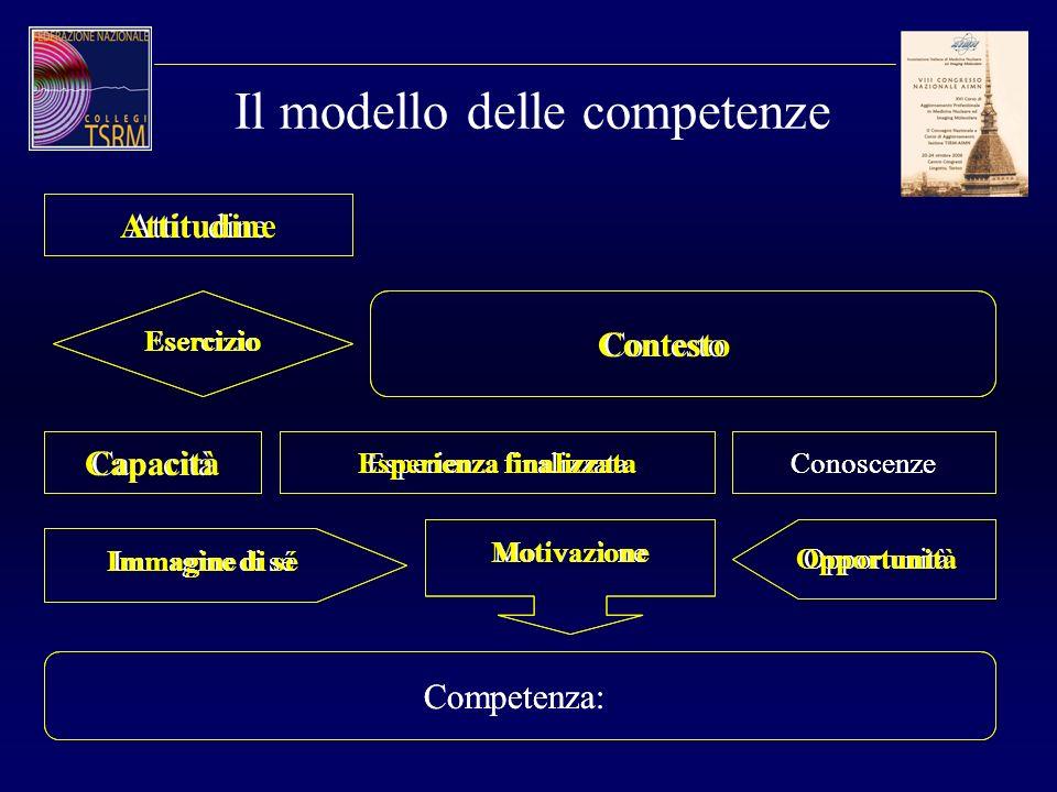 Attitudine Esercizio Contesto Capacità Esperienza finalizzataConoscenze Immagine di sé Opportunità Motivazione Competenza: Il modello delle competenze