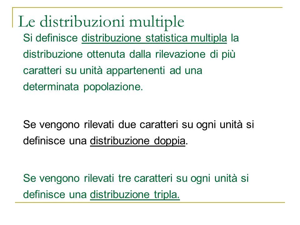 Le distribuzioni condizionate Xx1x1 x2x2 …xkxk Freq.assoluten 10 n 20...nk0nk0 OSSERVAZIONE: Data una distribuzione doppia (X,Y) si possono definire 2+h+k distribuzioni semplici: 2 distribuzioni marginali: Yy1y1 y2y2 …yhyh Freq.assoluten 01 n 02...n0hn0h