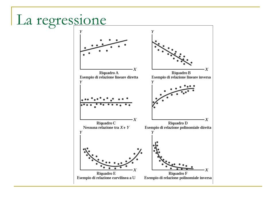 La regressione