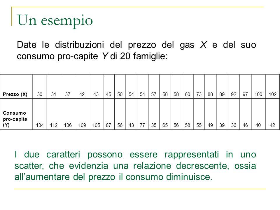 Un esempio Date le distribuzioni del prezzo del gas X e del suo consumo pro-capite Y di 20 famiglie: Prezzo (X)3031374243455054 5758 60738889929710010