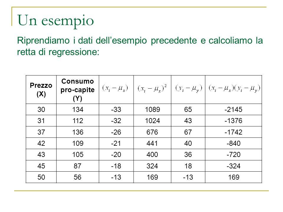 Un esempio Riprendiamo i dati dellesempio precedente e calcoliamo la retta di regressione: Prezzo (X) Consumo pro-capite (Y) 30134-33108965-2145 31112